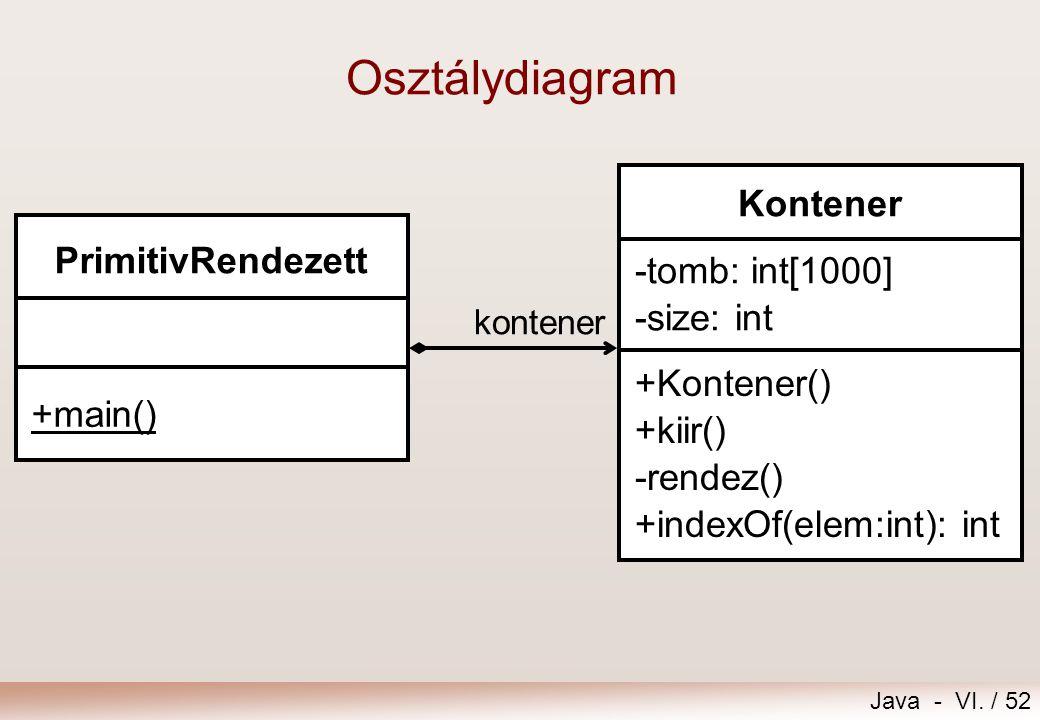 Osztálydiagram Kontener PrimitivRendezett -tomb: int[1000] -size: int